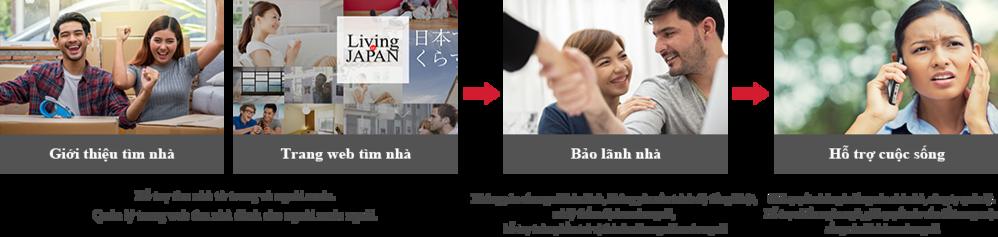 Giới thiệu nhà cho thuê Website tìm kiếm nhà cho thuê Bảo lãnh nhà Hỗ trợ cuộc sống