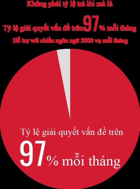 Tỷ lệ giải quyết khó khăn của khách hàng hàng tháng đạt trên 97%
