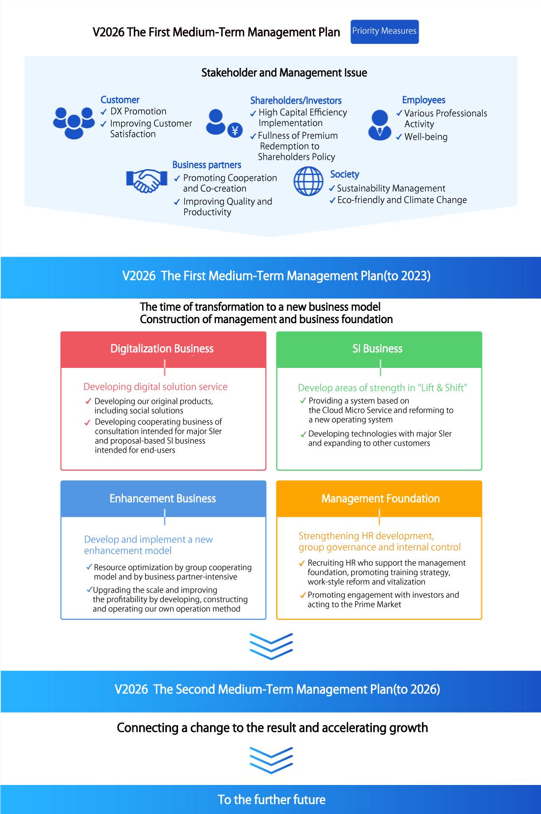 VISION 2026 第1次中期経営計画-重点施策-