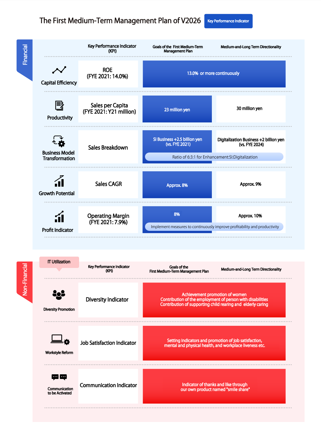 VISION 2026 第1次中期経営計画-重要経営指標-