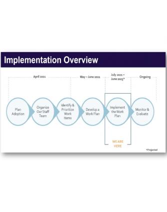 Implementation Work Plan Graphic