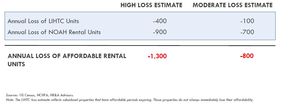 Annual Housing Loss