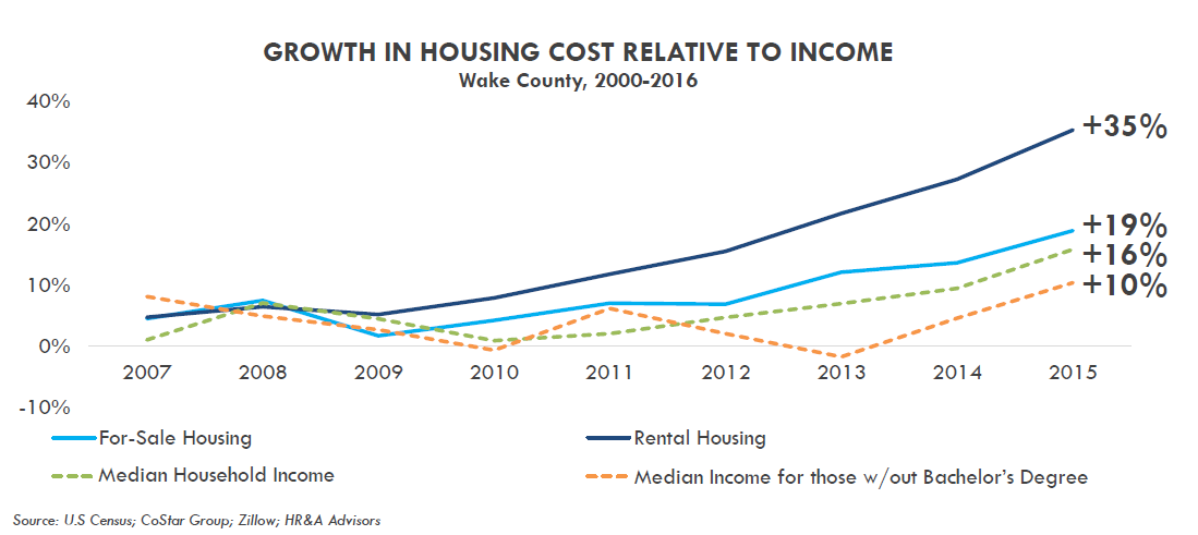 Growth in Housing Cost Relative to Income