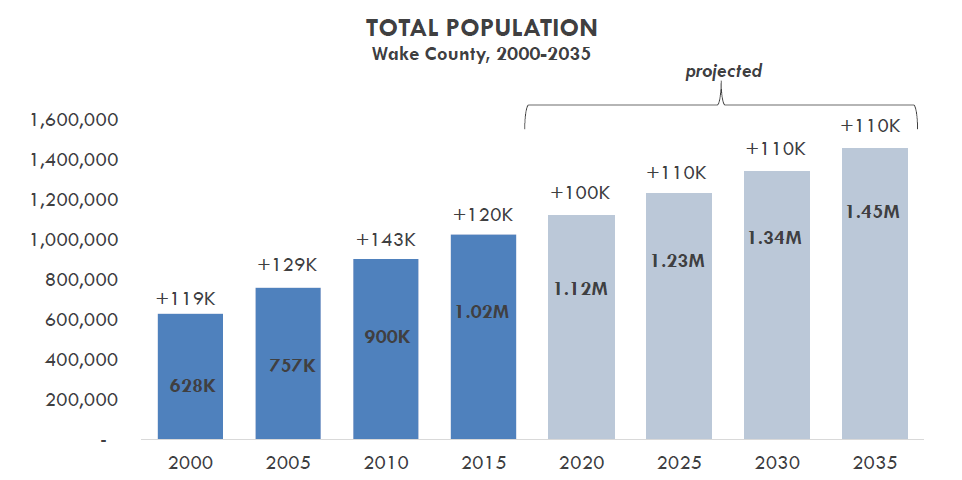 Wake County Population Growth 2000-2035