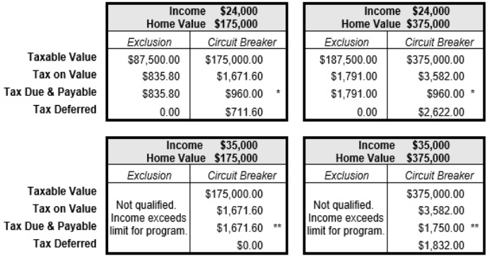 Comparison for Tax Relief Programs