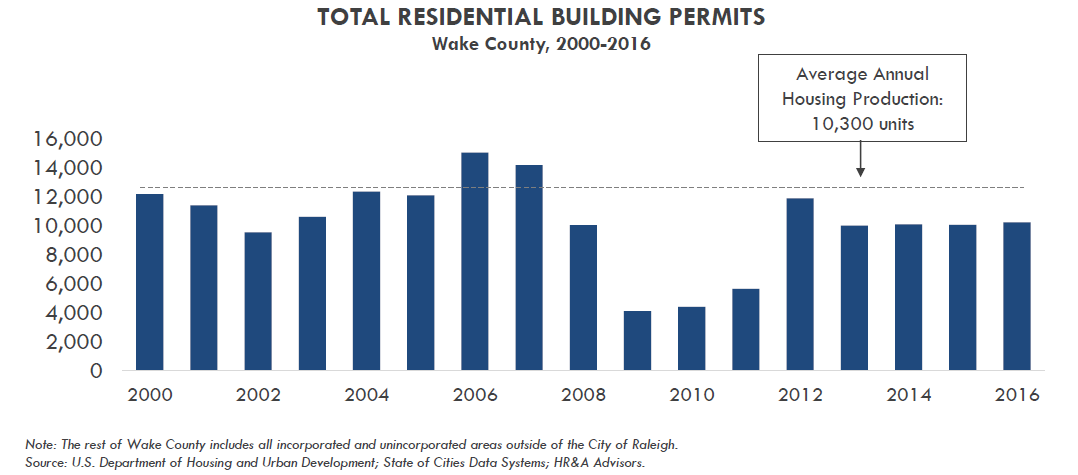 Total Resident Building Permits