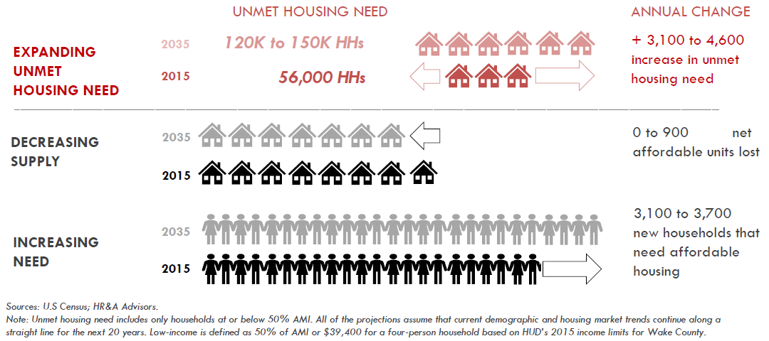 Unmet Housing Need