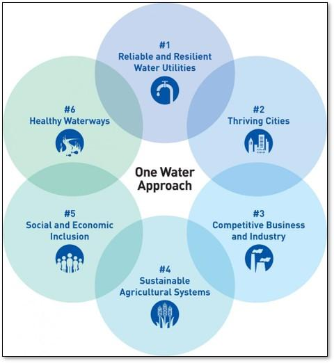 One Water Diagram