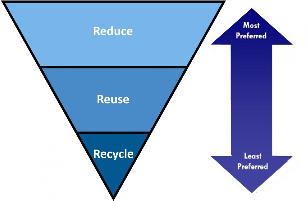 3Rs Waste Management Hierarchy