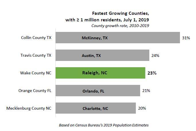 Wake County is one of the fastest growing counties in the U.S.