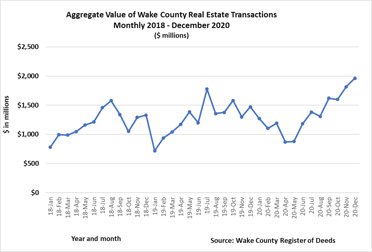Chart 5 Aggregate Value of Real Estate Transactions Monthly 2018 - December 2020