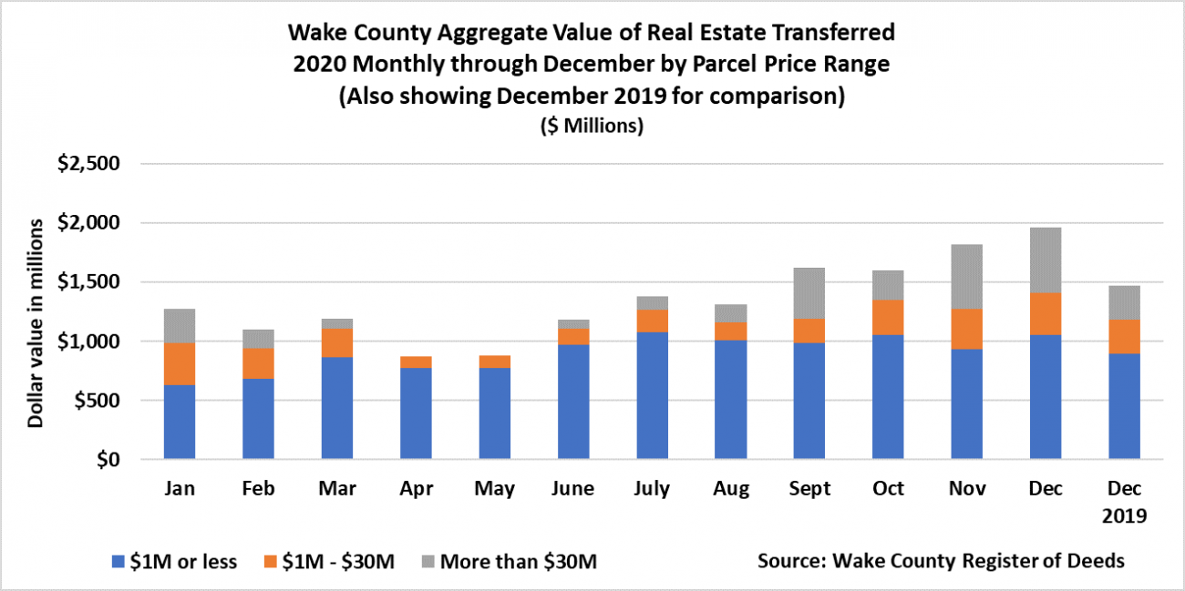 Chart 1 Aggregate Value of Real Estate Transferred 2020 Monthly through Dec 2020 Parcel Price Range