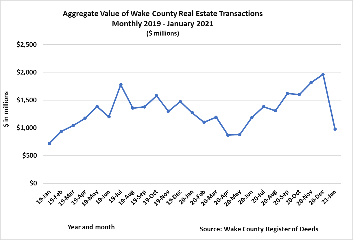 Aggregate Value of Wake County Real Estate Transactions Monthly 2019 - January 2021