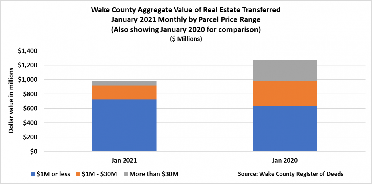 Wake County Aggregate Value of Real Estate Transferred January 2021 by Parcel Price Range
