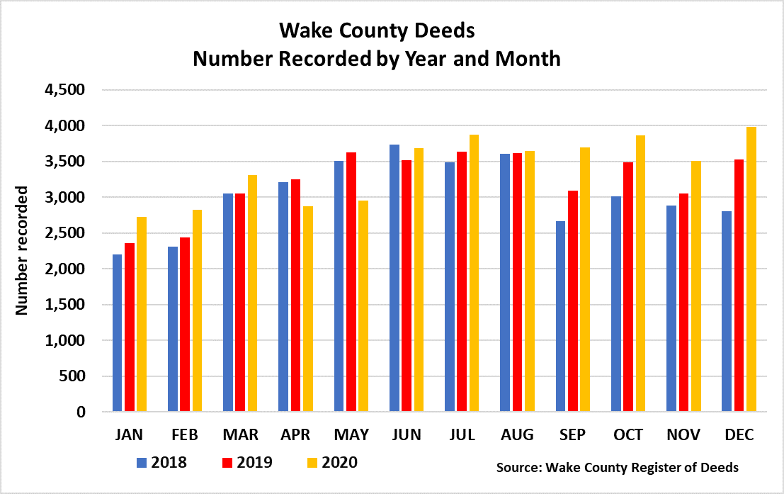 Chart 6 Wake County Deeds Number Recorded by Year and Month 2018 - 12-2020