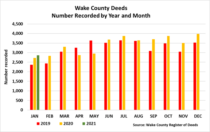 Wake County Deeds Number Recorded by Year and Month through January 2021