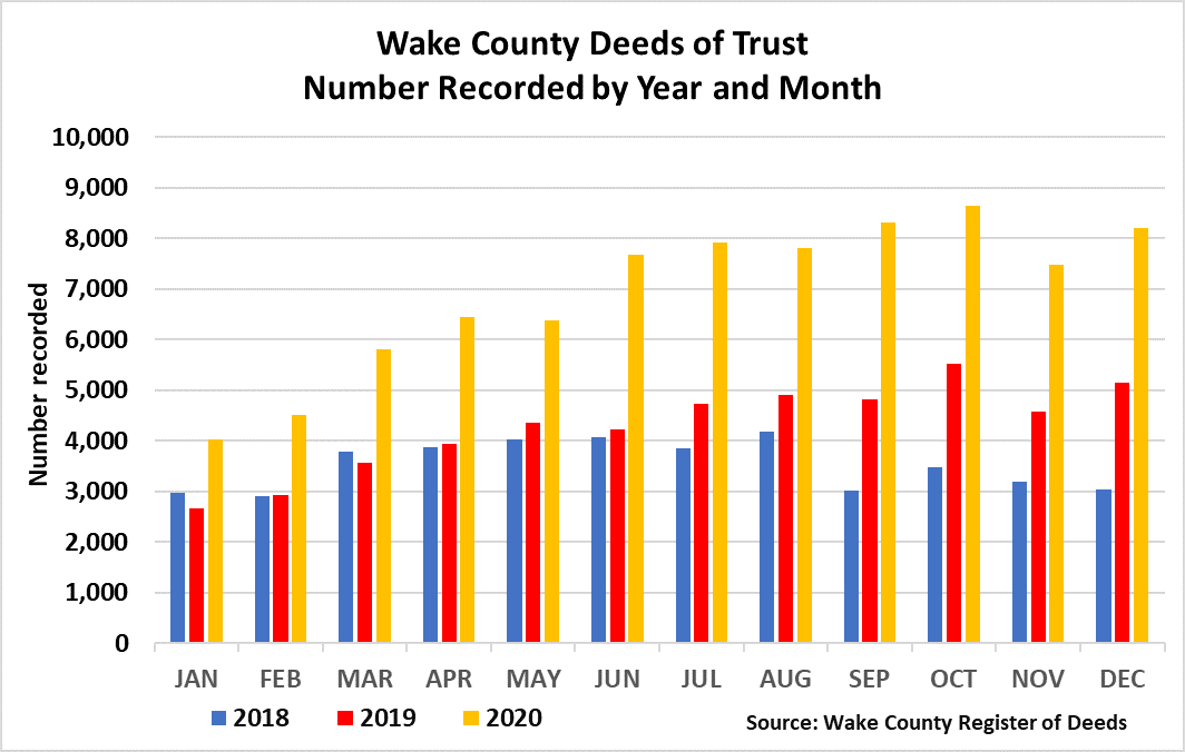Chart 7 Wake County Deeds of Trust Number Recorded by Year and Month 2018 - 12-2020