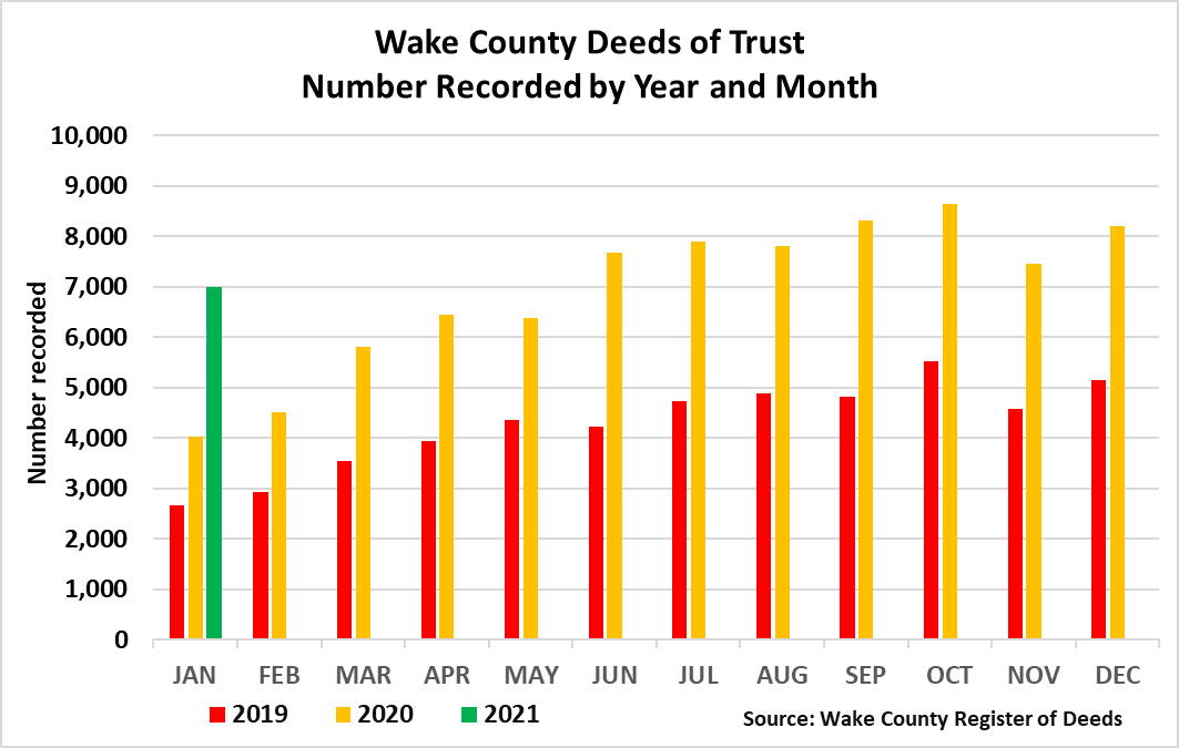 Wake County Deeds of Trust Number Recorded by Year and Month through January 2021