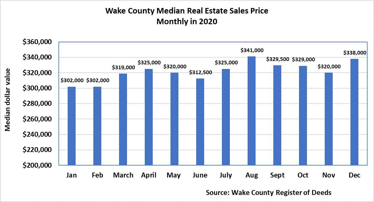 Chart 2 Wake County Median Real Estate Sales Price Monthly 2020