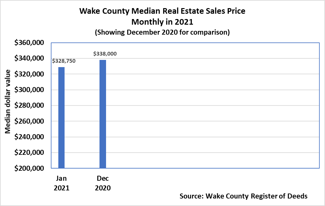 Wake County Median Sales Real Estate Sales Price Monthly in 2021