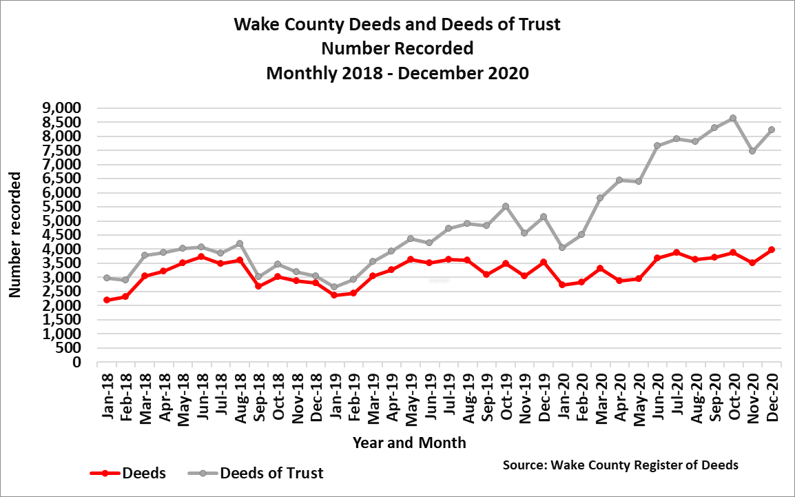 Chart 3 Wake Deeds and Deeds of Trust Number Recorded Monthly 2018 to December 2020