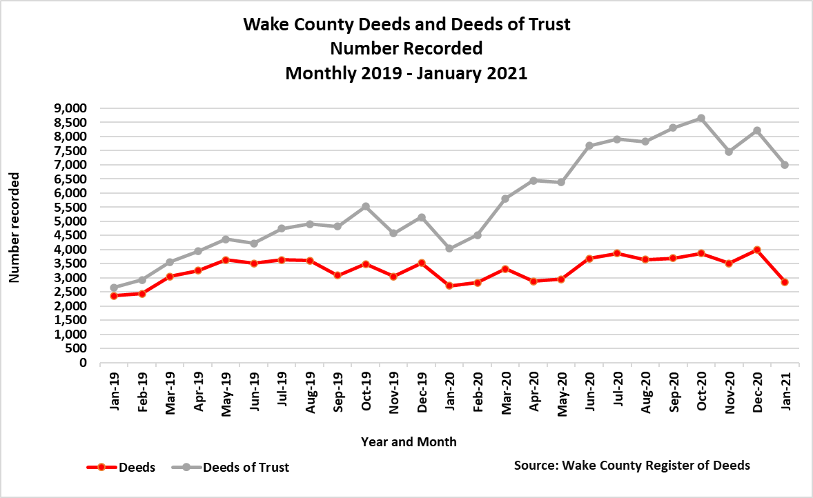 Wake Deeds and Deeds of Trust Number Recorded Monthly 2019 - January 2021
