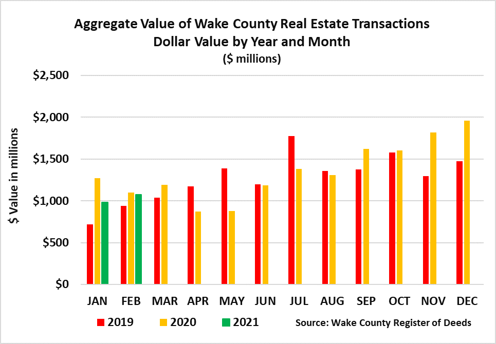 Aggregate Value Real Estate Transactions Dollar Value by Year and Month