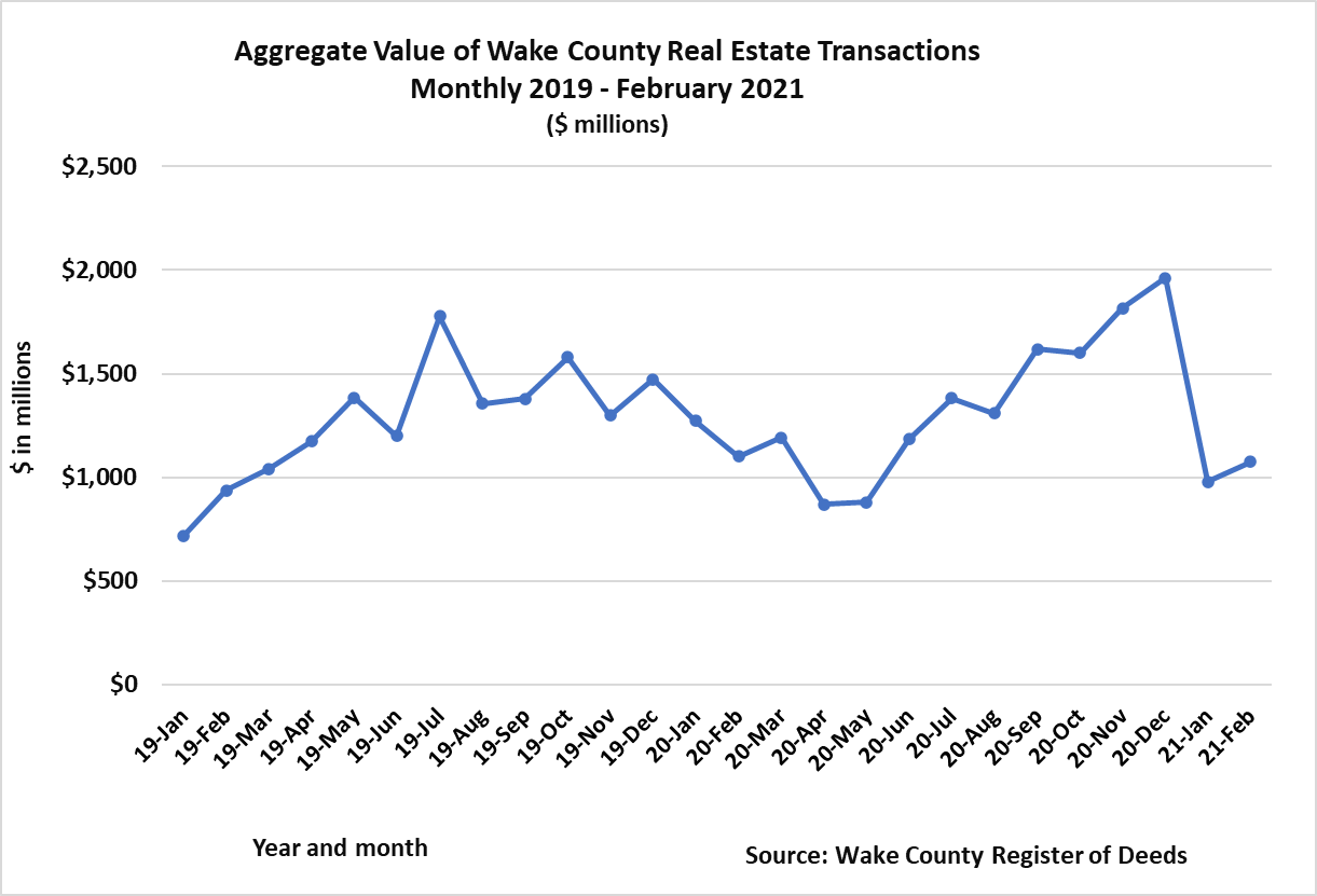 Aggregate Value of Real Estate Transactions Monthly 2019 - February 2021