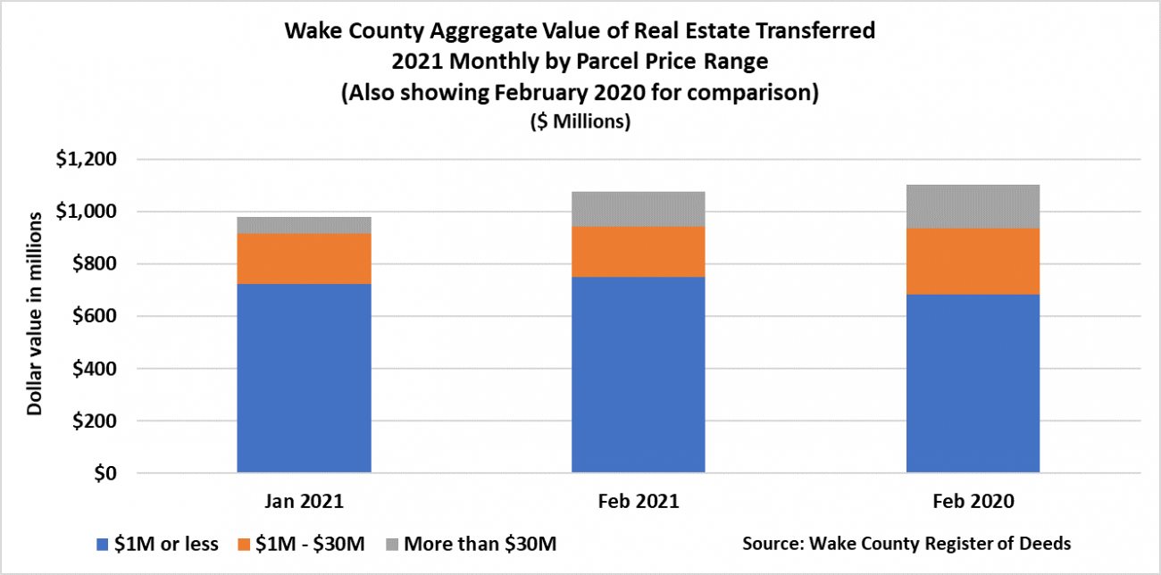 Aggregate Value of Real Estate Transferred 2021 Monthly By Parcel Price