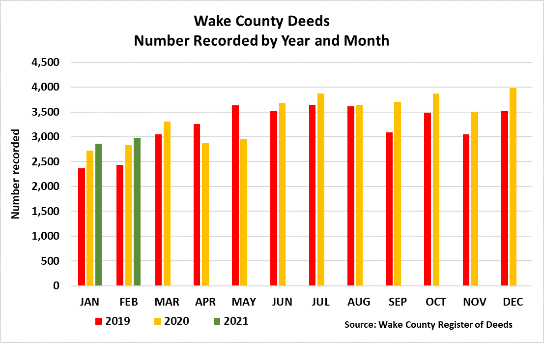 Deeds Number Recorded by Year and Month - Feb 2021