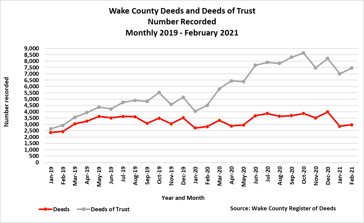 Deeds and DOTs Number Recorded Monthly 2019 - Feb 2021