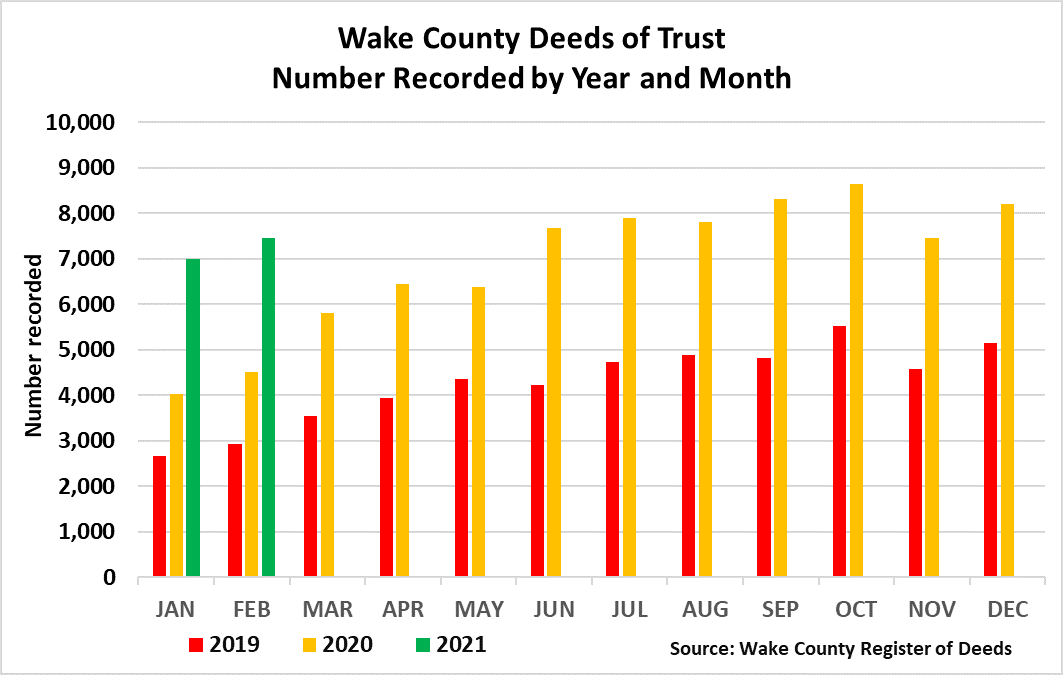 Deeds of Trust Number Recorded by Year and Month - Feb 2021