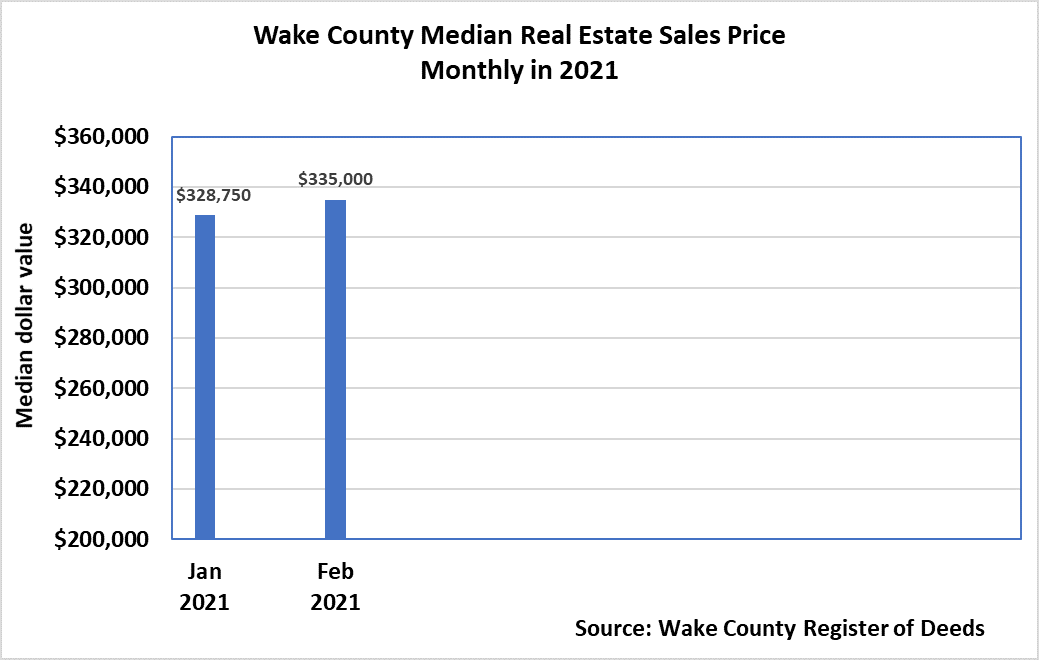 Median Real Estate Sales Price Monthly 2021