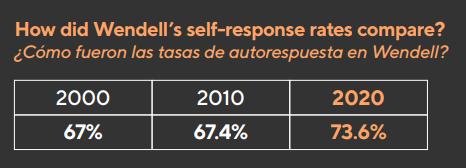 Wendell Self-Response Rates