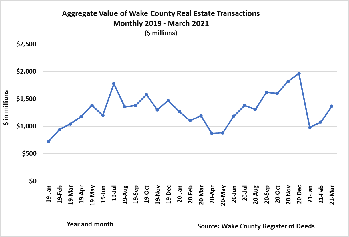 Aggregate Value of Wake Real Estate Transactions Monthly 2019 - March 2021
