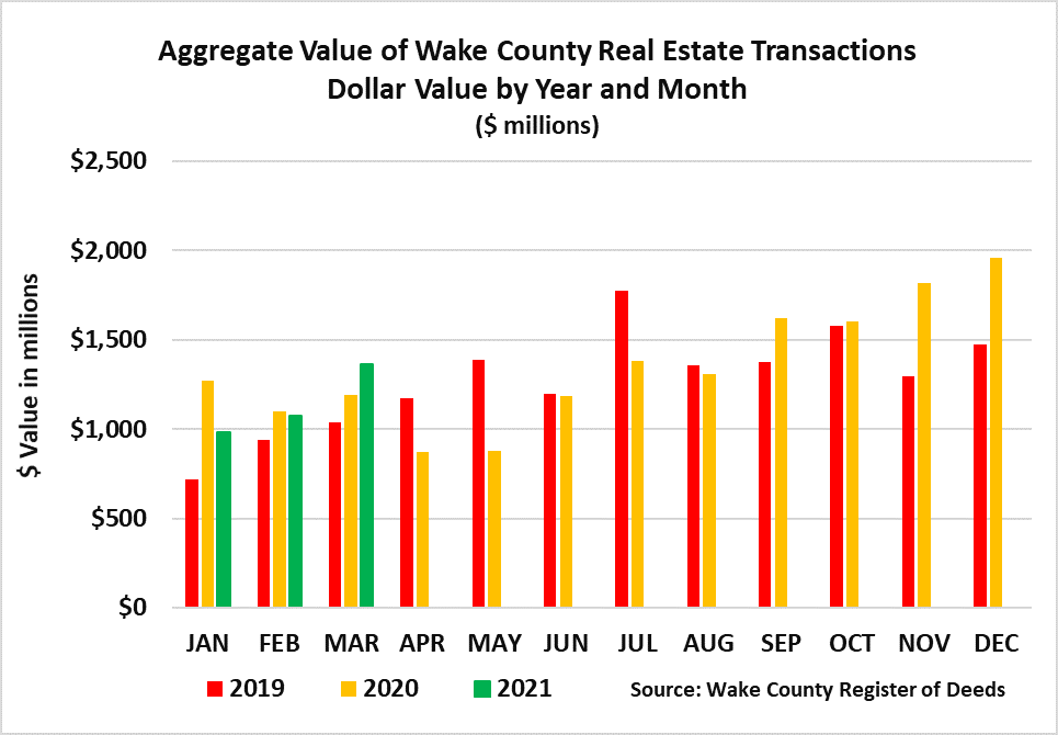 Aggregate Value of Wake Real Estate Year and Month - March 2021