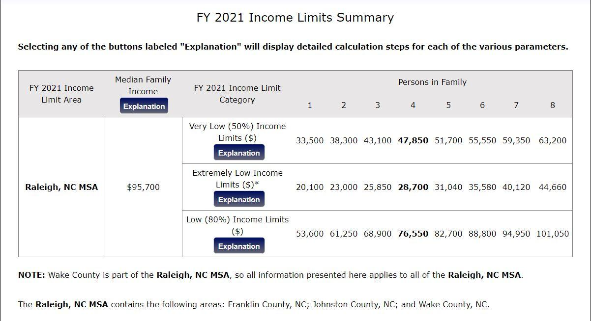 HUD Income Limits 2021