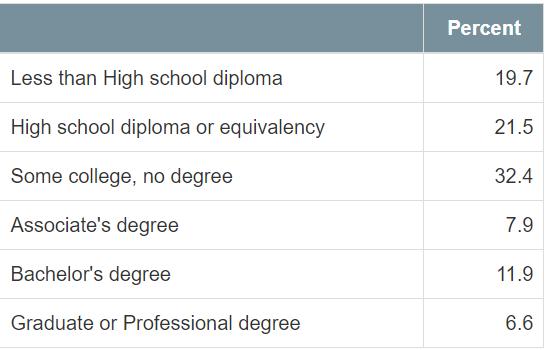Zebulon Education Breakdown 2015-2019