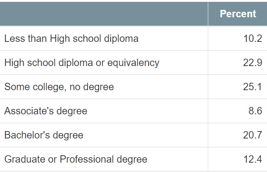 Wendell Education Breakdown Chart 2015-2019