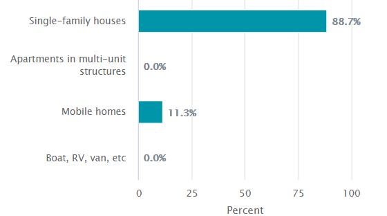 Hopkins House Inventory 2015-2019