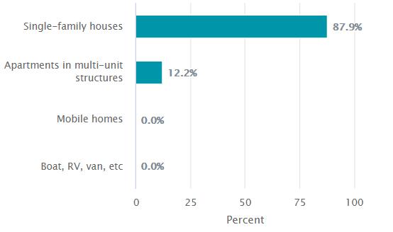 Zebulon Housing Inventory 2015-2019