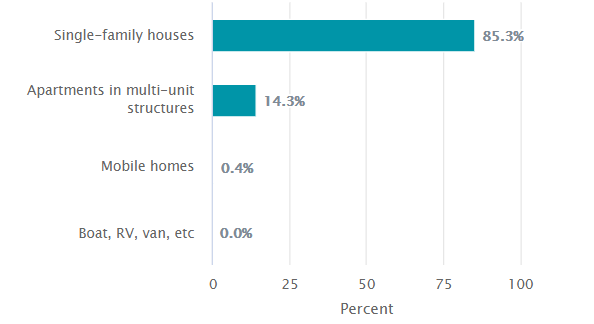 Wendell Housing Inventory 2015-2019