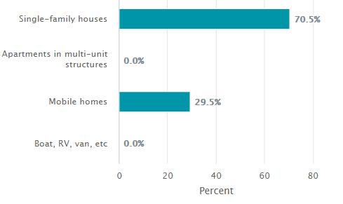 Riley Hill Housing 2015-2019