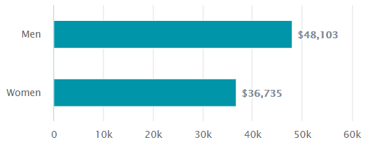 Riley Hill Income by Gender 2015-2019