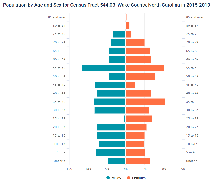 Population by Age an Sex Census Tract 544.03, Wake County
