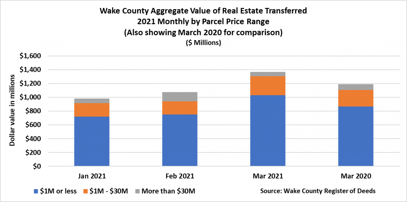 Wake County Aggregate Value of Real Estate Transferred 2021 - March 2021