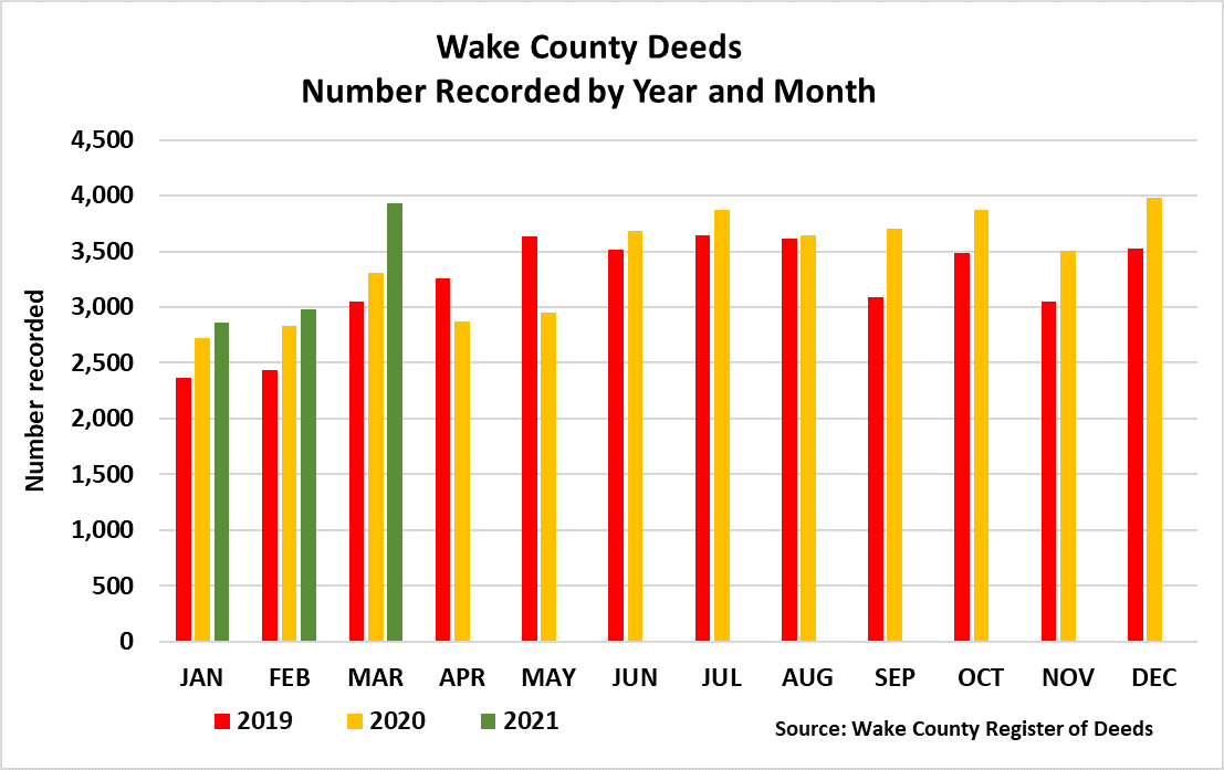 Wake County Deeds Year and Month - March 2021