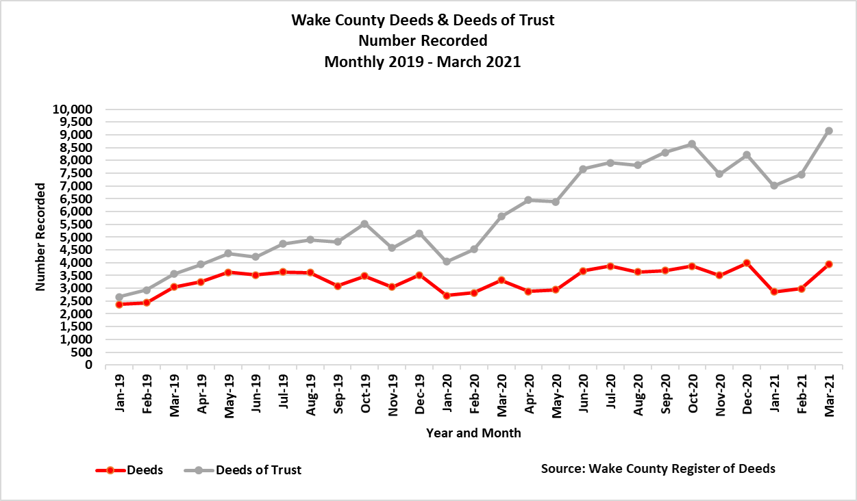 Wake County Deeds and DOT 2019 - March 2021