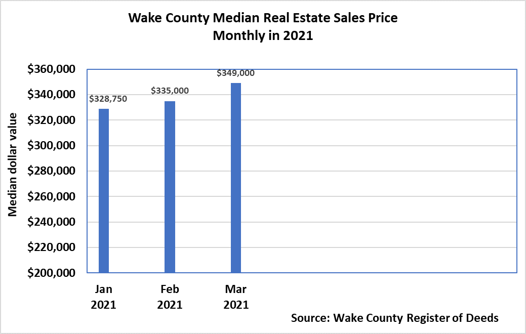 Wake County Median Sales Price 2021 - March