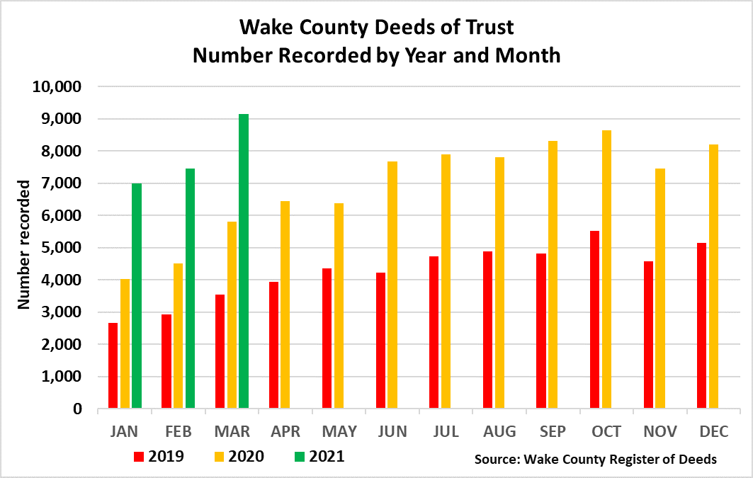Wake Deeds of Trust Number Recorded Year and Month - March 2021